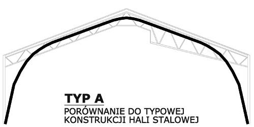Prefabrykowane hale łukowe - hala łukowa typu A o przęsłach łukowych z prostymi panelami, a tradycyjna hala stalowa.