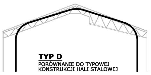 Prefabrykowane hale łukowe - hala łukowa typu D z prostymi ścianami i dwuspadowym dachem a hala stalowa tradycyjna.