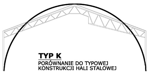 Prefabrykowane hale łukowe - hala łukowa typu K z łukowymi przęsłami a tradycyjna hala stalowa.